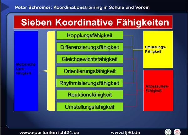 Koordinationstraining für Schule und Verein